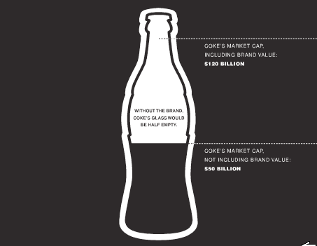 Coke Brand Gap