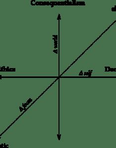 Virtue ethics deontology consequentialism opposition with focus change also oppositions blog of noah greenstein rh noahgreenstein