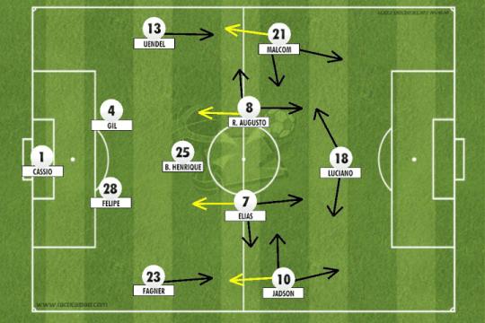 4-1-4-1 do Corinthians