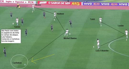 Flagra da pressão do São Paulo no campo do Corinthians. Todos os jogadores de linha no campo ofensivo. (Montagem – Adriano Motta / Reprodução: Premiere FC)