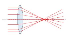 39-aberrazione-sferica
