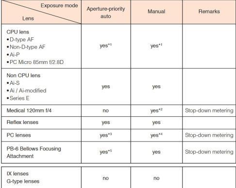 15-fm3a-articolo-elenco-obiettivi-compatibili-1080-1080x864