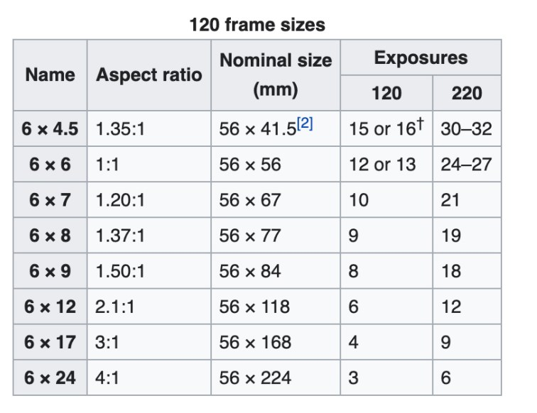 35-formati-pellicola-120-tabella