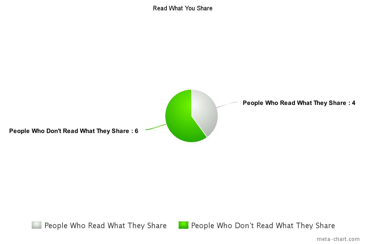 6 out of 10 people Don't read what they share on social