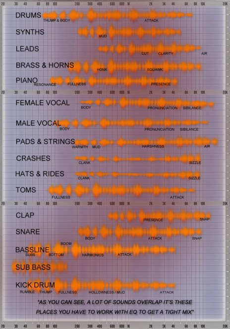 eq_cheatsheet_v01 How to EQ your mix - No Dough Music - House Music Blog