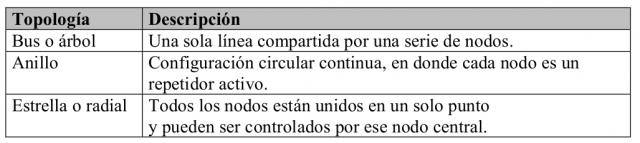 topologias1