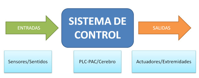 sistemacontrol