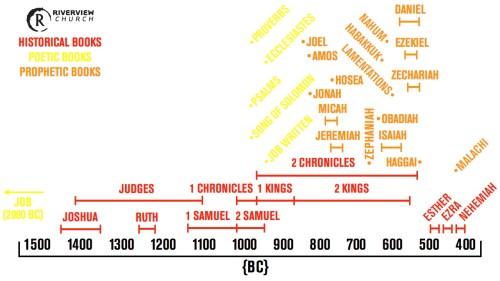 OT Timeline