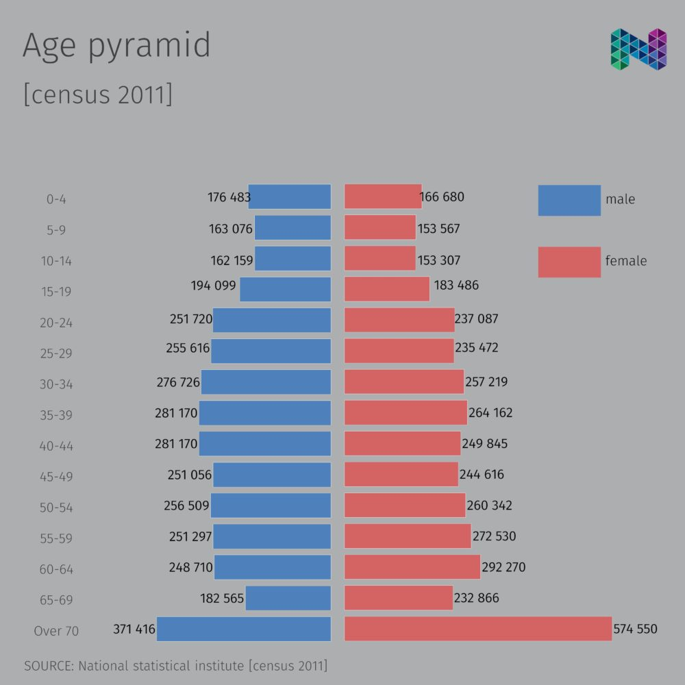 hight resolution of age pyramid gender structure