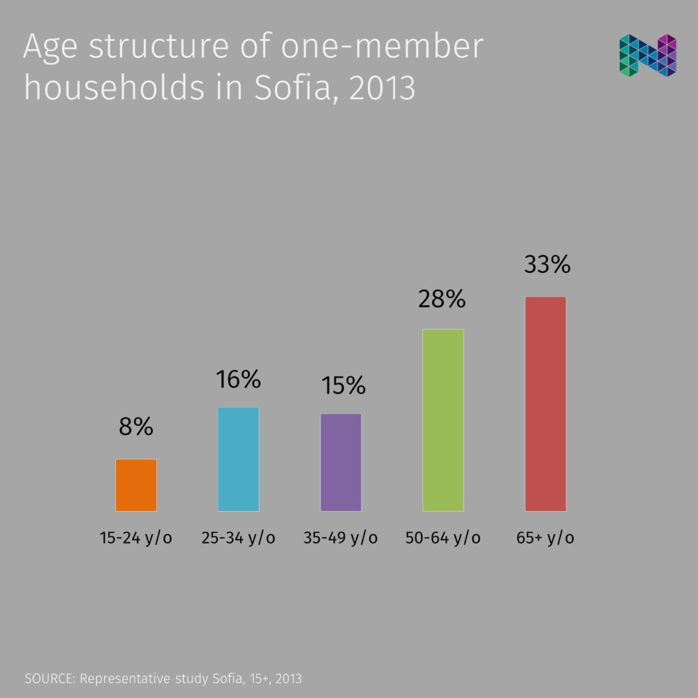 hight resolution of age structure of one member households in sofia 2013