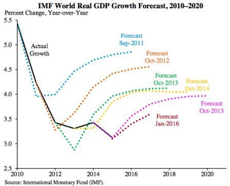 Previsions_FMI_croissance_mondiale.jpg