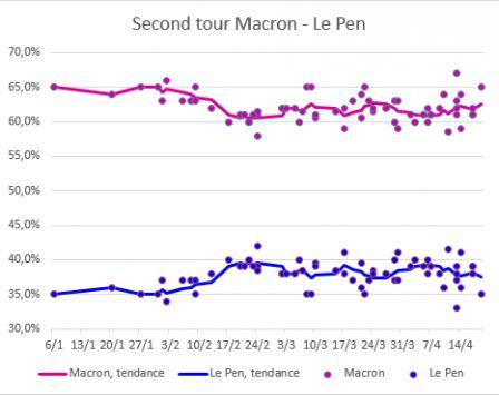 Macron_Le_Pen_2eme_tour_-_19_avril.png