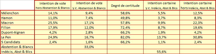 Presidentielle_-_Donnees_fin_mars.png