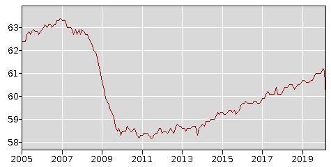 US_Employed_Population_2020-03.jpg