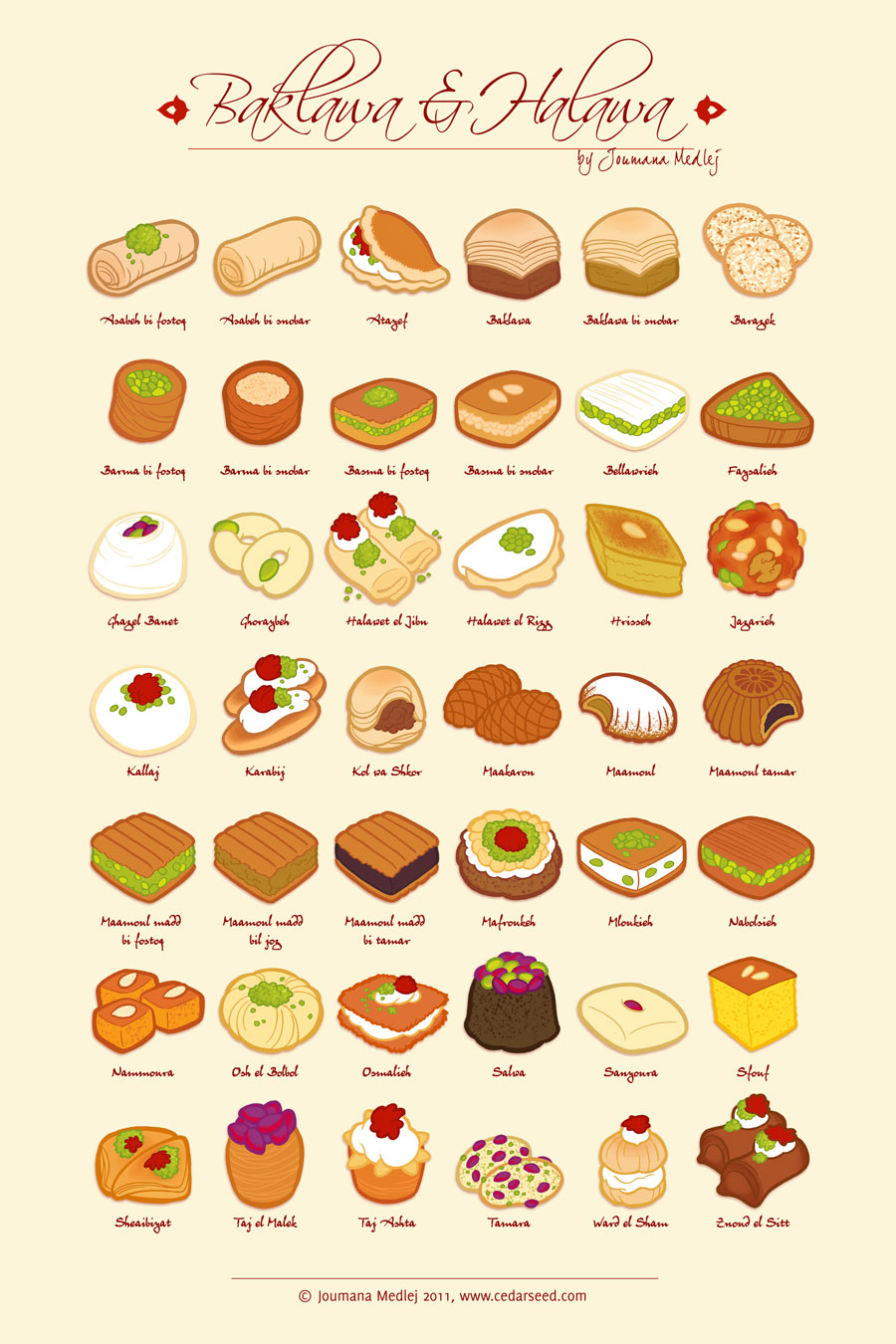 Do You Know The Different Baklava Choices By Name