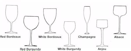 Can the Shape of Your Glass Enhance the Taste of the Wine