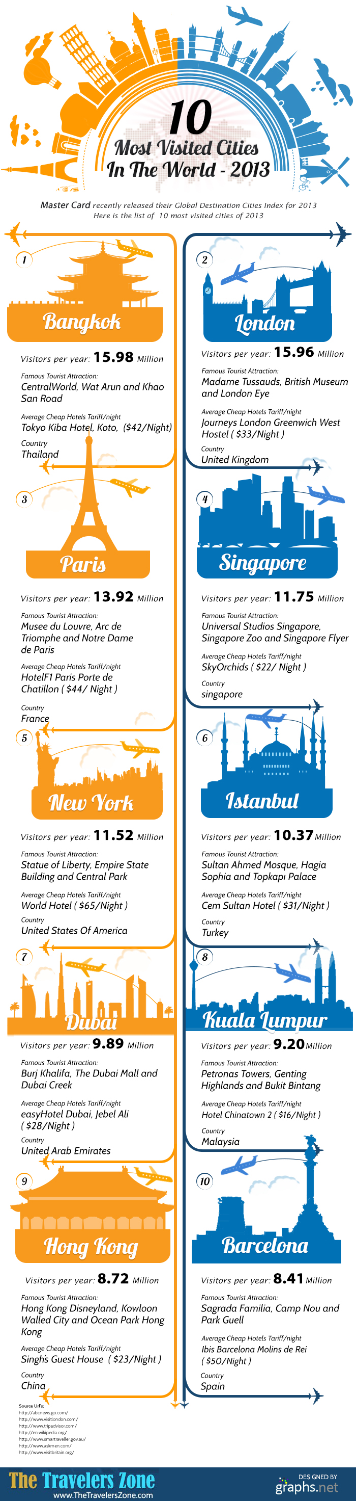 Infographic The 10 Most Visited Cities Of 2013