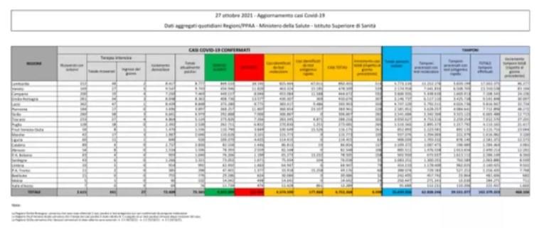 coronavirus: Italia, 75365 attualmente positivi a test (+319 in un giorno) con 131954 decessi (50) e 4545049 guariti (4338). Totale di casi 4752368 (4598) Dati della protezione civile: effettuati 468104 tamponi