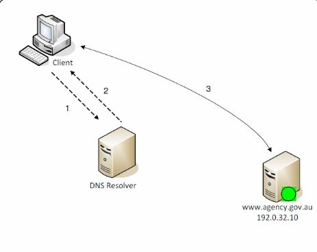 Type Record Domain Name System DNS