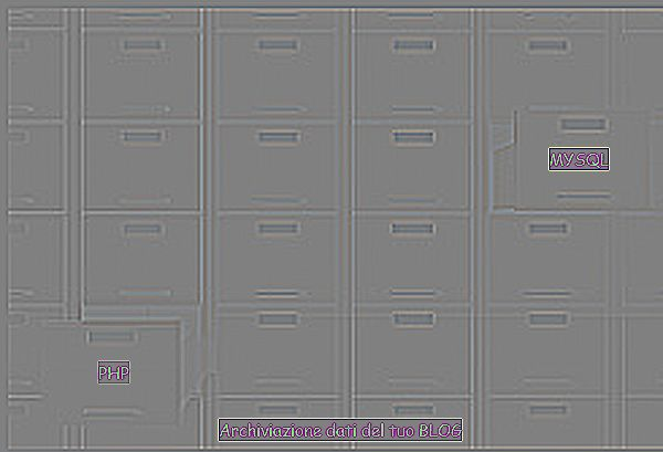 Archiviazione dati PHP Mysql