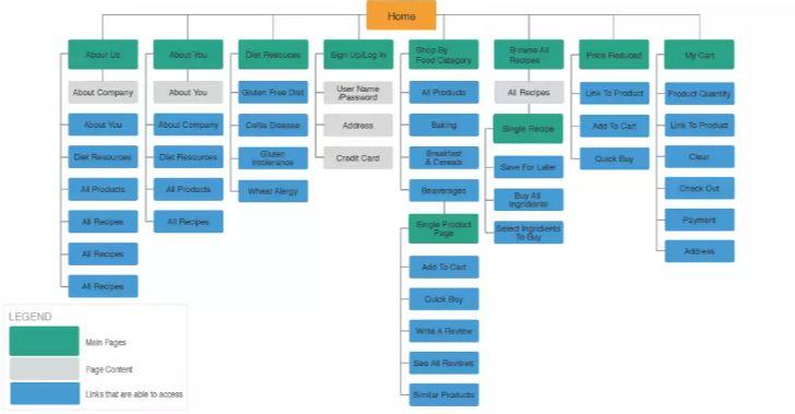 SEO posizionamento sui motori di ricerca la Site Map