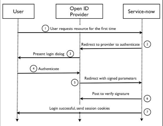Open ID schema di funzionamento