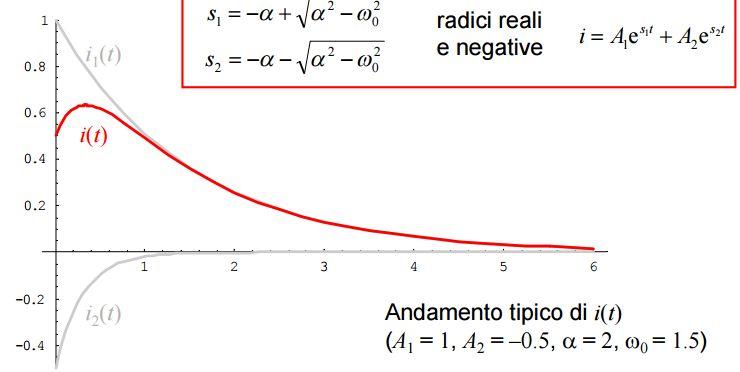Equazioni Lineari differenziali Circuito RLC