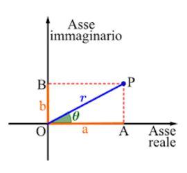 Numeric Complessi grafica