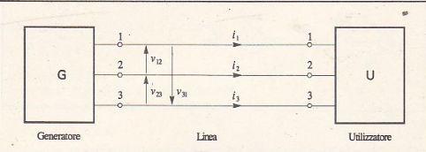 Sistema Trifase circuiti di corrente