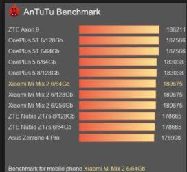 Scheda Tecnica Xiaomi Mi Mix 2
