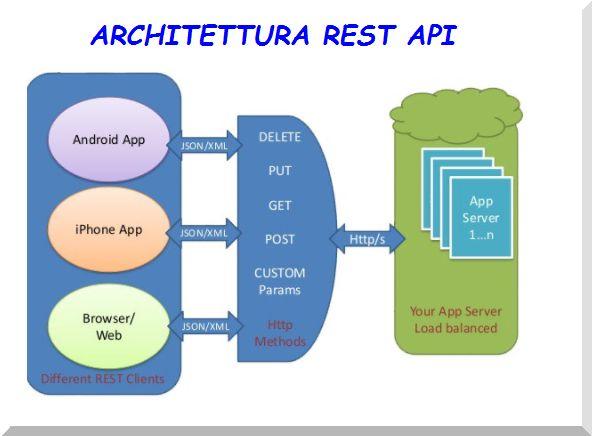 Esempio Architetuttura REST API