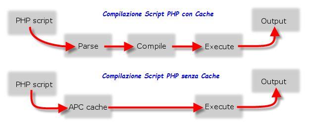 Sistema di PHP Cache