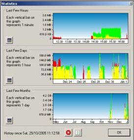 Monitorare Banda Bit Meter