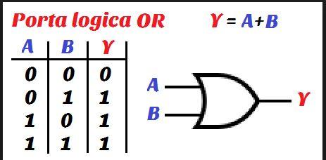 Porta Logica OR