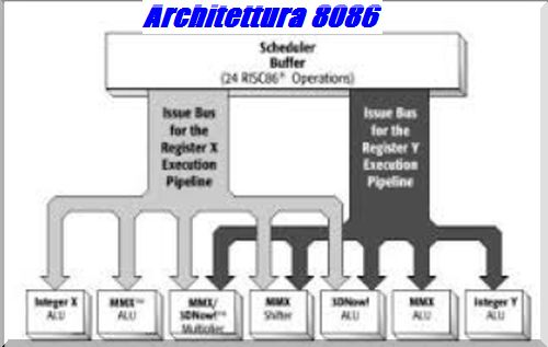 Esempi Architettura Processore Risc 8086