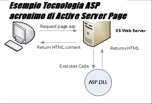 Esempio di funzionamento WeB Active Server Pages
