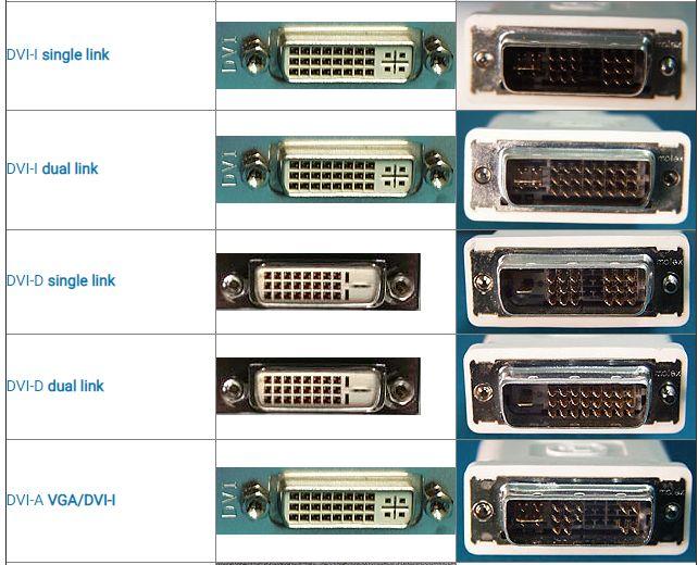Connettore di Porta Computer DVI