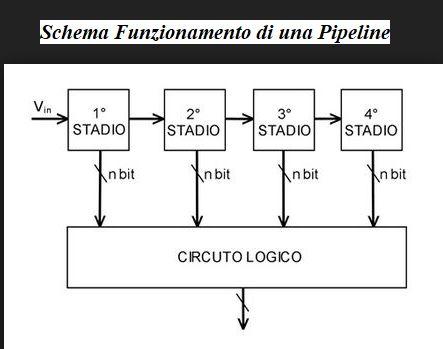Schema di funzionamento di una Pipeline raffigurato in figura attraverso tutti i suoi stadi logici.