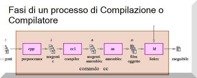 Compilatore o processo di compilazione dei linguaggio di programmazione.