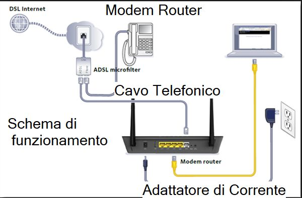 Schema di fuzinonamento di un moderno modem router, che abbina le funzioni dei due dispositivi e opera secondo lo standard ISO/OSI