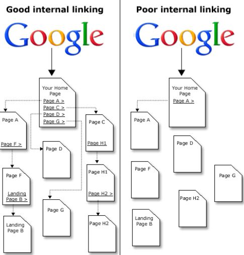 Esempio costruzione di link siti interni