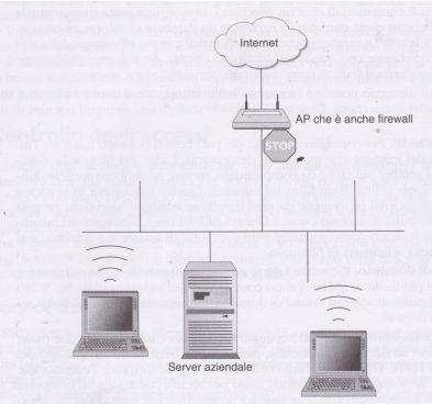 Firewall Server Wireless