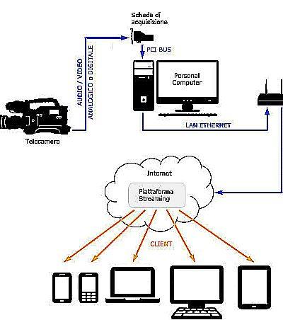 Esempio schema circuitale Buffer del Video