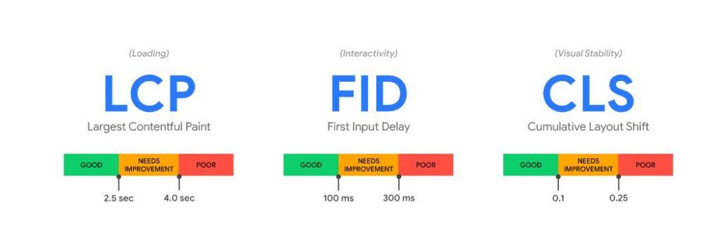 LCP e FID e CLS i nuovi Web Vitals per determinare le nuove metriche con cui Google valuta il tuo sito Web.
