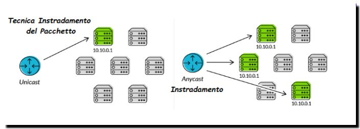 DNS Anycast  instradare il pacchetto attraverso dei nodi intermedi
