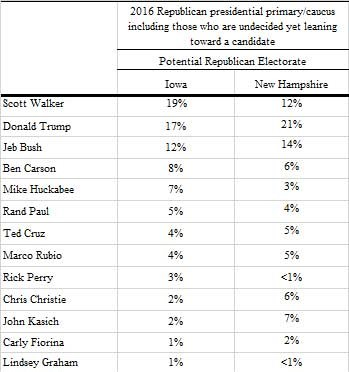 Donald Trump NBC Marist Poll NH IA Primaries