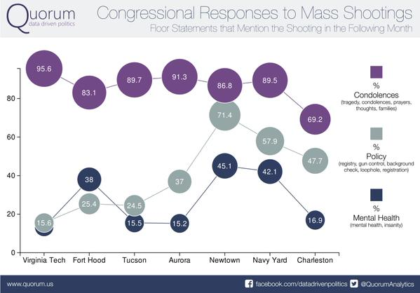 Congressional Responses to Mass Shootings Chart Quorum