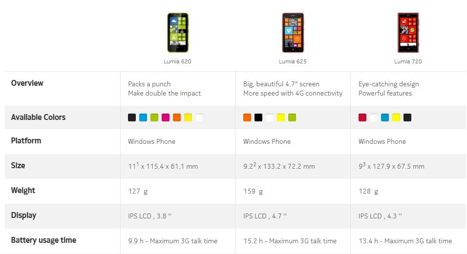 Lumia 625 introduces 1.2 Ghz processor, 1080p video