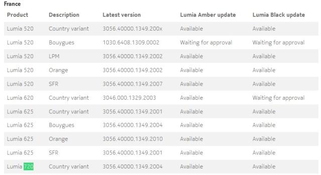 Lumia 720-Black update
