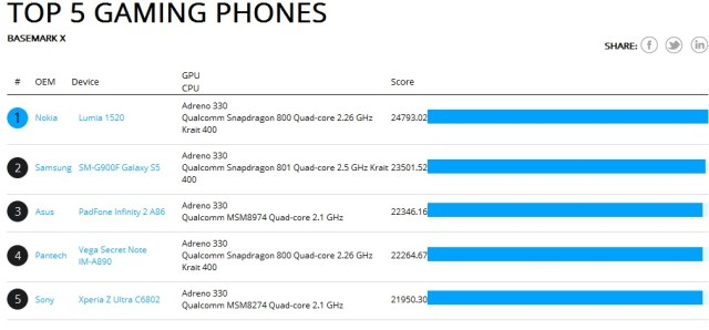 Lumia 1520 basemark